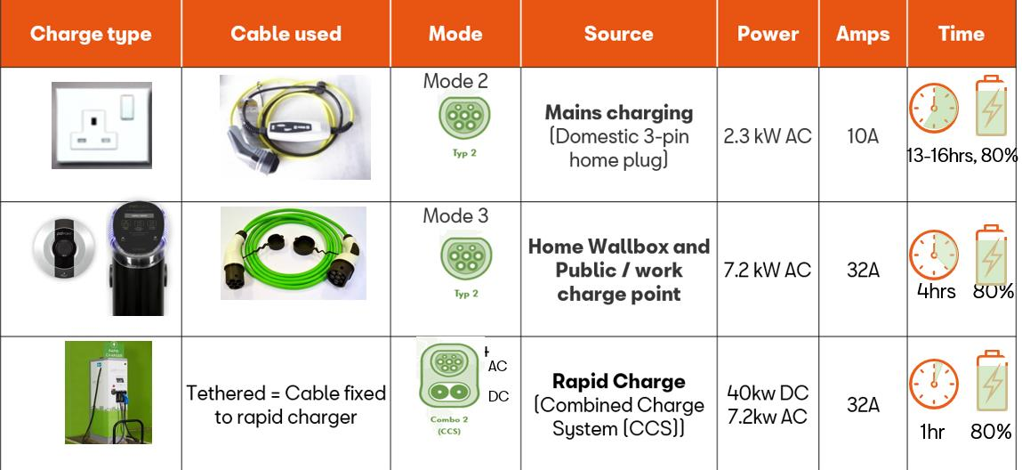 Electric Mii Charge Types